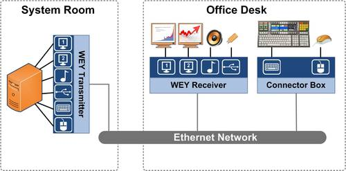 WEY Distribution Platform 5